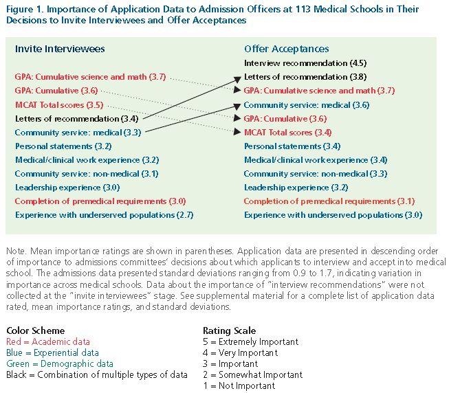 Med School Admission Factors